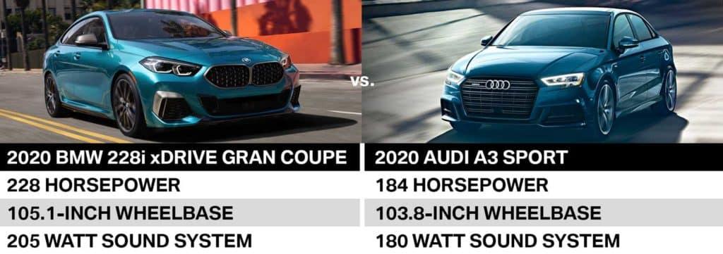 BMW chart