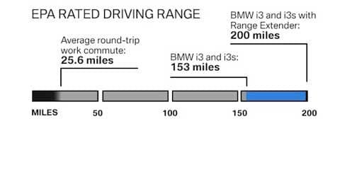 BMW i3 epa