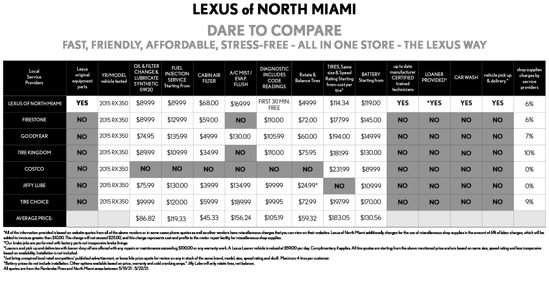 Service Compare June LNM
