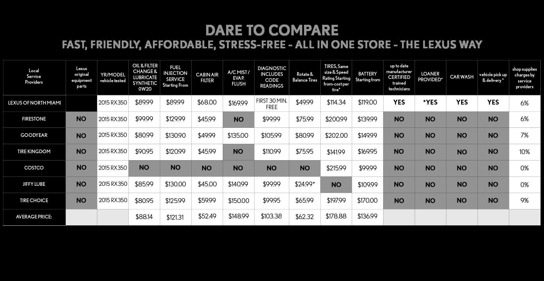 September Service Compare Specials - North Miami