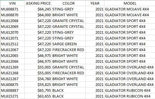 Incoming 2021 Jeep Gladiator List