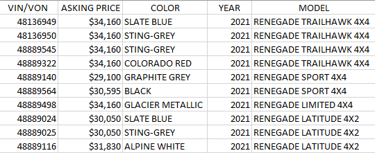 Incoming 2021 Jeep Renegade List
